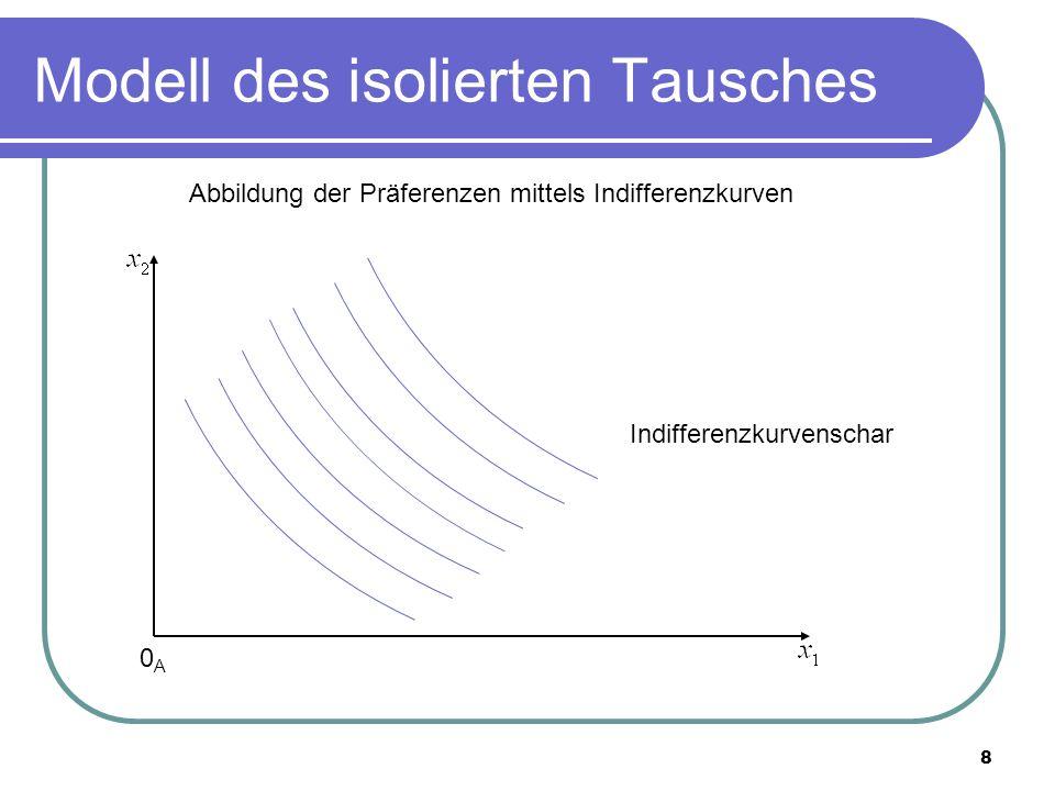 8 Modell des isolierten Tausches 0A0A Indifferenzkurvenschar Abbildung der Präferenzen mittels Indifferenzkurven