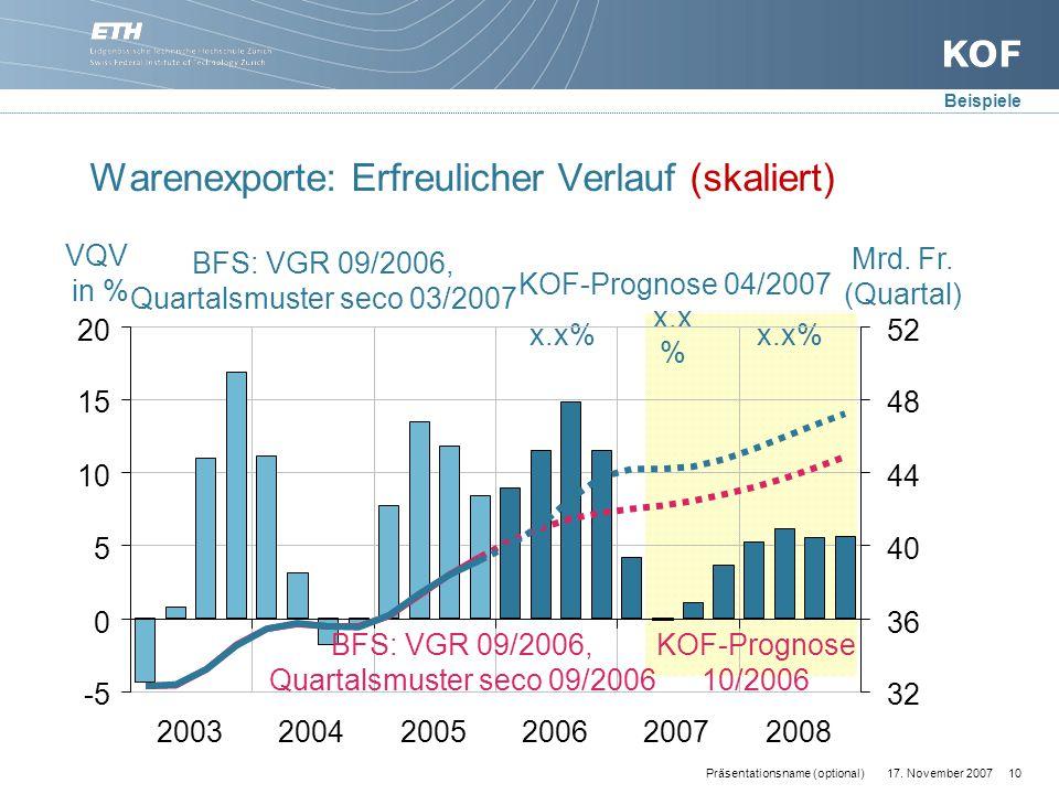 17. November 200710Präsentationsname (optional) Warenexporte: Erfreulicher Verlauf (skaliert) Mrd.