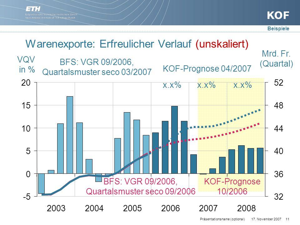 17. November 200711Präsentationsname (optional) Warenexporte: Erfreulicher Verlauf (unskaliert) Mrd. Fr. (Quartal) VQV in % x.x% KOF-Prognose 04/2007