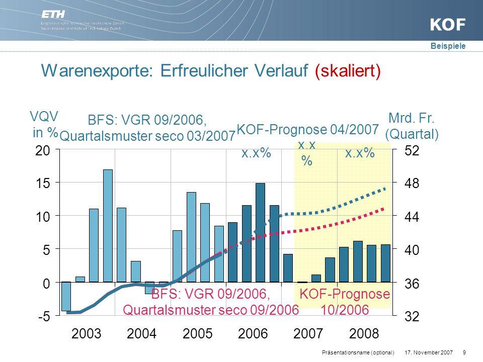 17. November 20079Präsentationsname (optional) Warenexporte: Erfreulicher Verlauf (skaliert) Mrd.