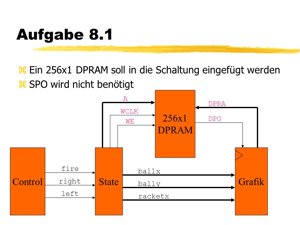 Aufgabe 8.1 zEin 256x1 DPRAM soll in die Schaltung eingefügt werden zSPO wird nicht benötigt GrafikState racketx Control left right fire bally ballx 256x1 DPRAM DPRA DPO A WCLK WE