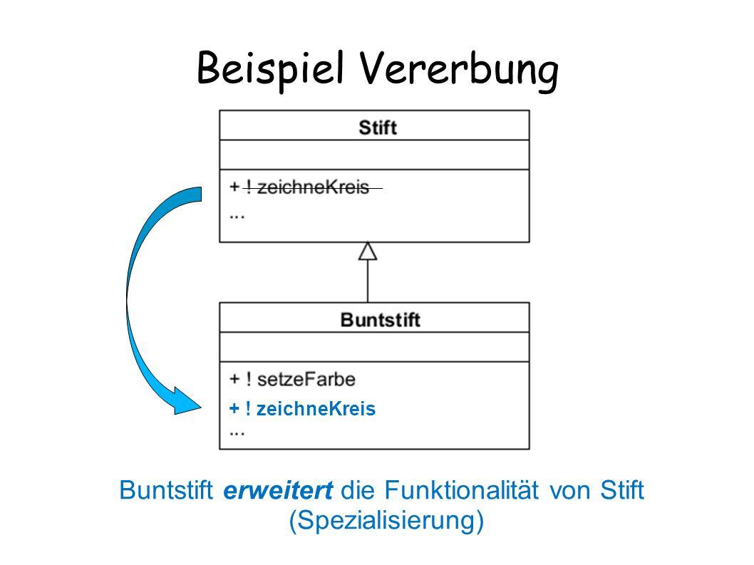 Beispiel Vererbung Buntstift erweitert die Funktionalität von Stift (Spezialisierung) + ! zeichneKreis