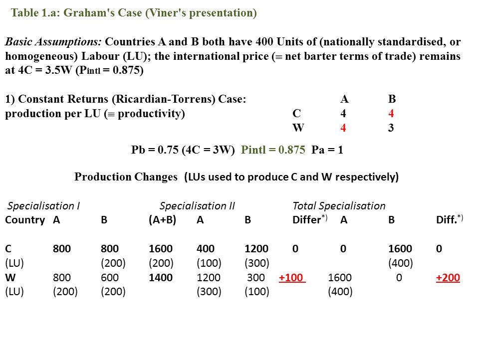 Table 1.b: Graham s Case (Viner s presentation) 2) Graham s Case: Specialisation (II) Specialisation (III) ABAB C4.53,550.5 W4.5250.25 0.571 < P intl = 0.875 < 10.5 < P intl = 0.875 < 1 Production changes: Specialisation IISpecialisation IIITotal Specialisation.