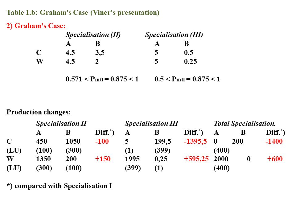 Table 1.b: Graham's Case (Viner's presentation) 2) Graham's Case: Specialisation (II) Specialisation (III) ABAB C4.53,550.5 W4.5250.25 0.571 < P intl