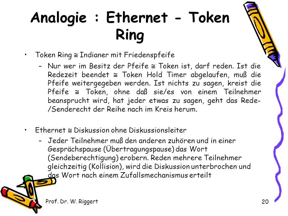 Prof. Dr. W. Riggert 20 Analogie : Ethernet - Token Ring Token Ring  Indianer mit Friedenspfeife –Nur wer im Besitz der Pfeife  Token ist, darf rede