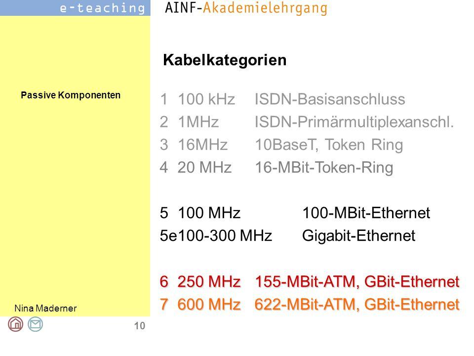 Passive Komponenten Nina Maderner 10 Kabelkategorien 1100 kHzISDN-Basisanschluss 21MHzISDN-Primärmultiplexanschl. 316MHz10BaseT, Token Ring 420 MHz16-