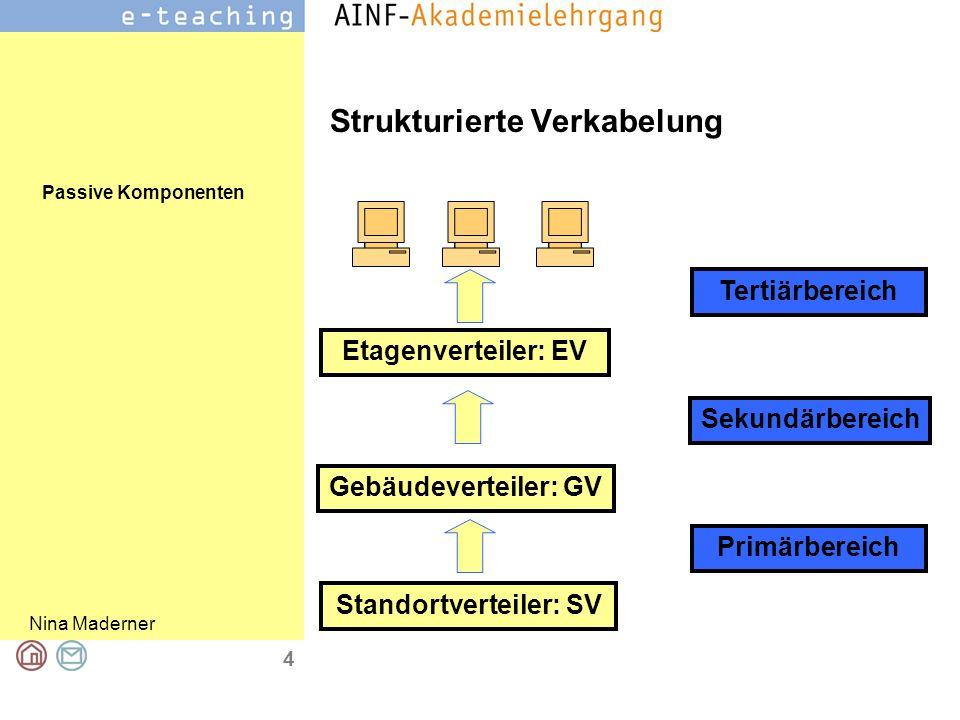 Passive Komponenten Nina Maderner 4 Strukturierte Verkabelung Standortverteiler: SV Gebäudeverteiler: GV Etagenverteiler: EV Primärbereich Sekundärber