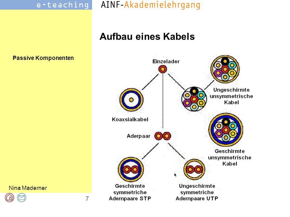 Passive Komponenten Nina Maderner 8 Twisted Pair Kabel Unshielded Twisted Pair (UTP): ohne Paarschirm und ohne Gesamtschirm Screened Unshielded T.