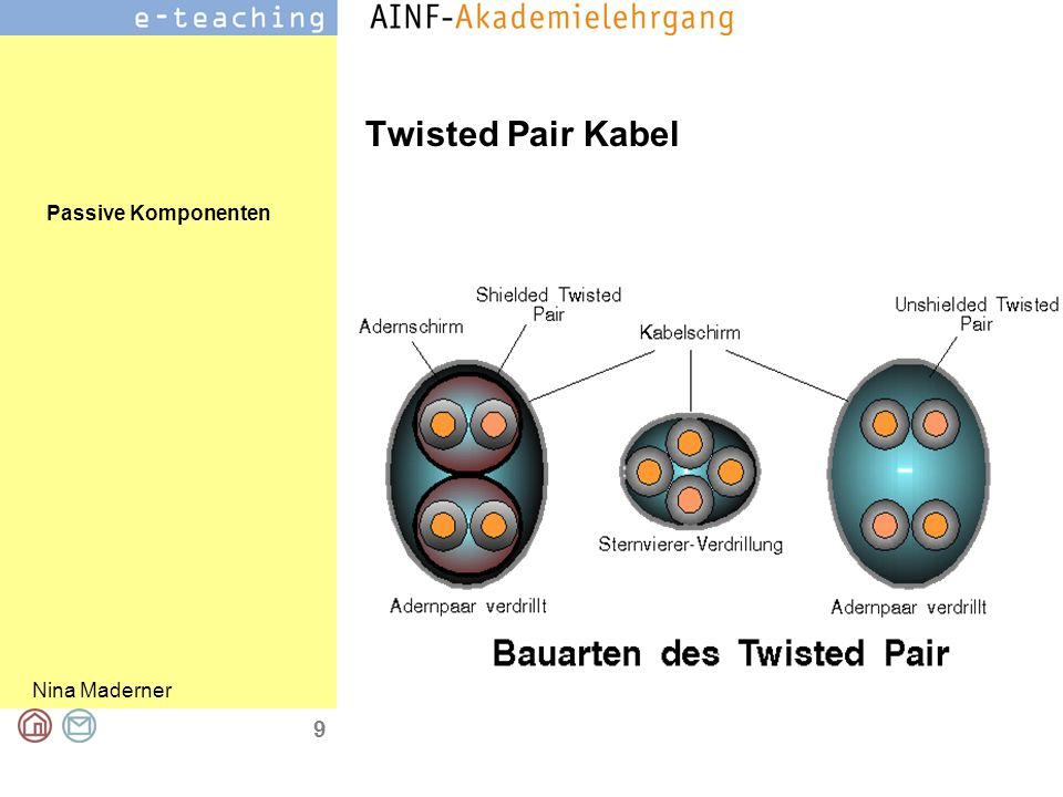 Passive Komponenten Nina Maderner 9 Twisted Pair Kabel