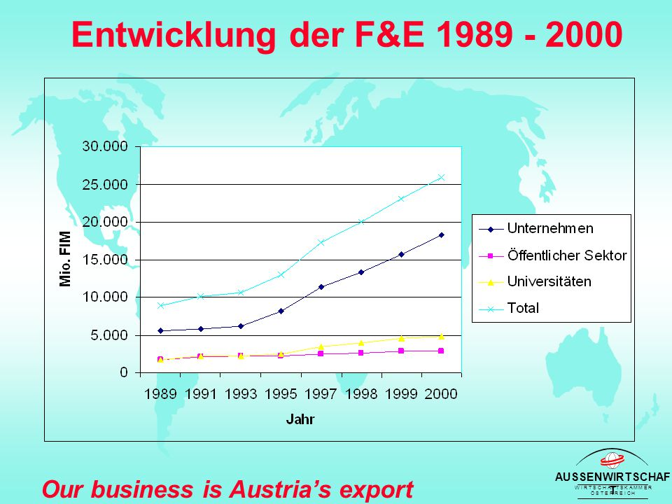 AUSSENWIRTSCHAF T W I R T S C H A F T S K A M M E R Ö S T E R R E I C H Our business is Austria's export success Entwicklung der F&E 1989 - 2000