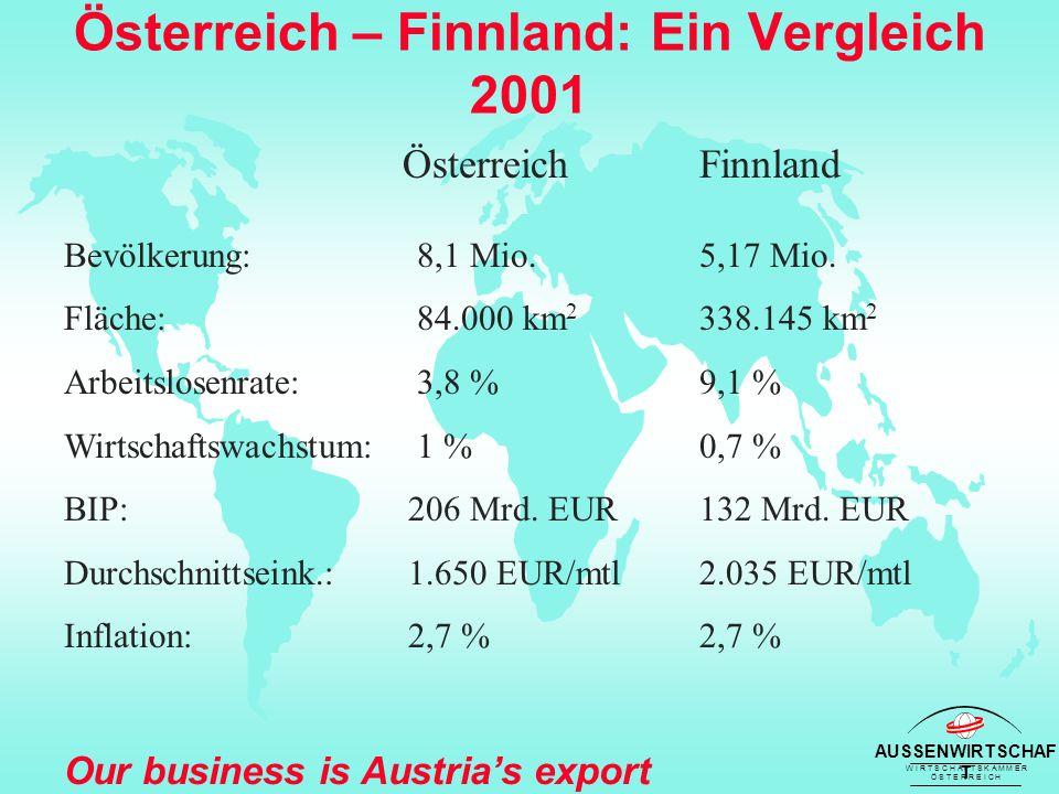 AUSSENWIRTSCHAF T W I R T S C H A F T S K A M M E R Ö S T E R R E I C H Our business is Austria's export success Österreich – Finnland: Ein Vergleich 2001 Österreich Finnland Bevölkerung: 8,1 Mio.