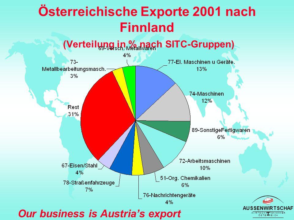 AUSSENWIRTSCHAF T W I R T S C H A F T S K A M M E R Ö S T E R R E I C H Our business is Austria's export success Österreichische Exporte 2001 nach Finnland (Verteilung in % nach SITC-Gruppen)