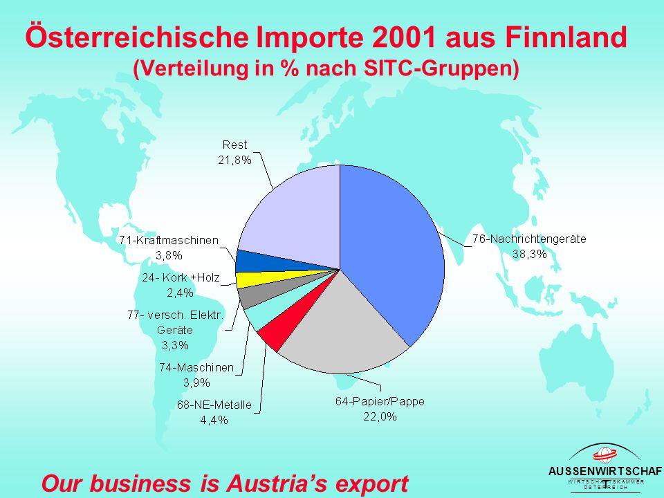 AUSSENWIRTSCHAF T W I R T S C H A F T S K A M M E R Ö S T E R R E I C H Our business is Austria's export success Österreichische Importe 2001 aus Finnland (Verteilung in % nach SITC-Gruppen)