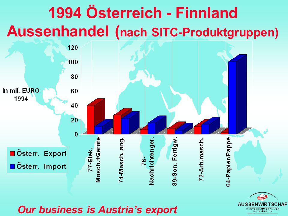 AUSSENWIRTSCHAF T W I R T S C H A F T S K A M M E R Ö S T E R R E I C H Our business is Austria's export success 1994 Österreich - Finnland Aussenhandel ( nach SITC-Produktgruppen)