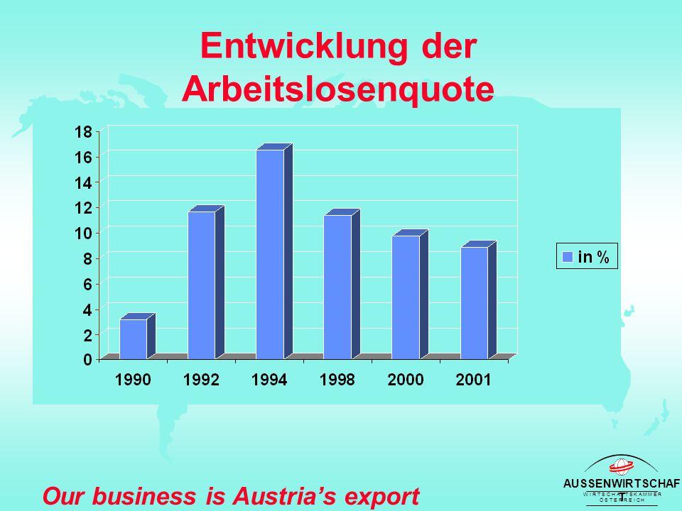 AUSSENWIRTSCHAF T W I R T S C H A F T S K A M M E R Ö S T E R R E I C H Our business is Austria's export success Entwicklung der Arbeitslosenquote