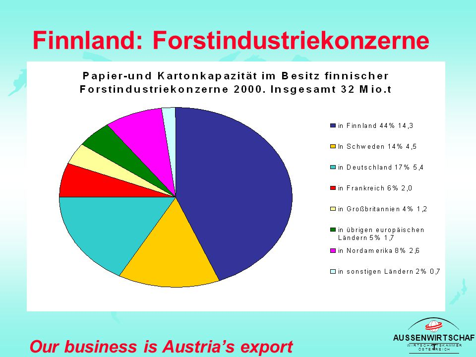 AUSSENWIRTSCHAF T W I R T S C H A F T S K A M M E R Ö S T E R R E I C H Our business is Austria's export success Finnland: Forstindustriekonzerne