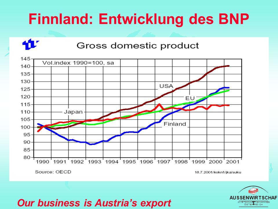 AUSSENWIRTSCHAF T W I R T S C H A F T S K A M M E R Ö S T E R R E I C H Our business is Austria's export success Das Wirtschaftswachstum Finnlands