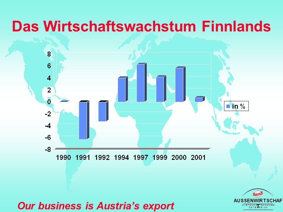 AUSSENWIRTSCHAF T W I R T S C H A F T S K A M M E R Ö S T E R R E I C H Our business is Austria's export success Finnland: IT Nokia 2000:  1,4% des BIP-Wachstums  4,5% des BIP  30% der Exporte (1990 = 5%)  70% der Börsenkapitalisierung  Weltweit 60.000 Beschäftigte  32,5 Mio.