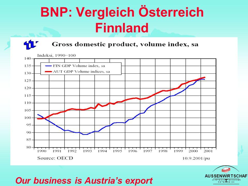 AUSSENWIRTSCHAF T W I R T S C H A F T S K A M M E R Ö S T E R R E I C H Our business is Austria's export success Finnland: Forstindustrie