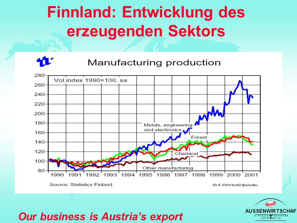 AUSSENWIRTSCHAF T W I R T S C H A F T S K A M M E R Ö S T E R R E I C H Our business is Austria's export success Finnland: Entwicklung des erzeugenden Sektors