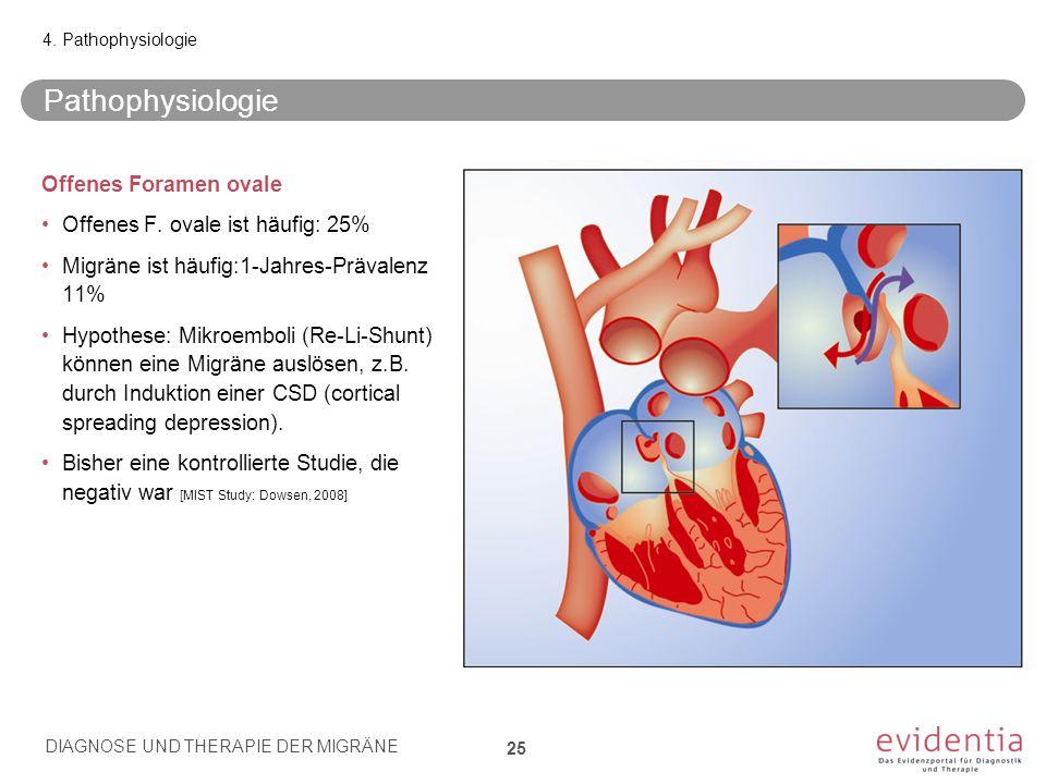 Pathophysiologie Offenes Foramen ovale Offenes F. ovale ist häufig: 25% Migräne ist häufig:1-Jahres-Prävalenz 11% Hypothese: Mikroemboli (Re-Li-Shunt)