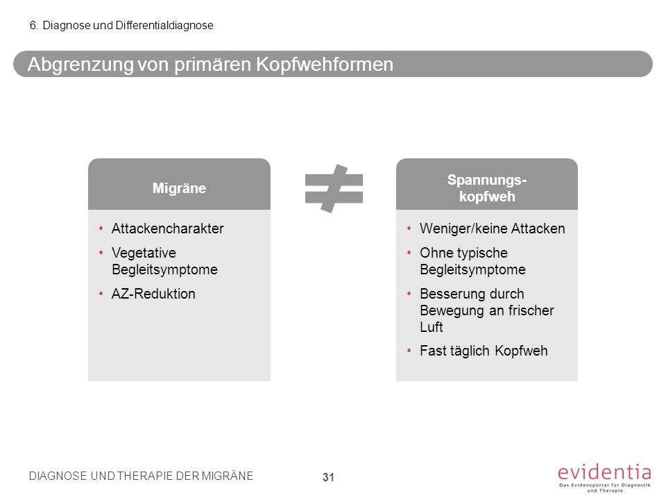 Migräne Spannungs- kopfweh Attackencharakter Vegetative Begleitsymptome AZ-Reduktion Weniger/keine Attacken Ohne typische Begleitsymptome Besserung du