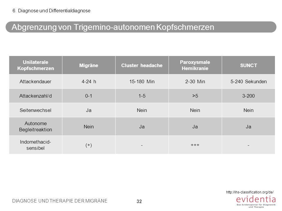 Abgrenzung von Trigemino-autonomen Kopfschmerzen Unilaterale Kopfschmerzen MigräneCluster headache Paroxysmale Hemikranie SUNCT Attackendauer4-24 h15-180 Min2-30 Min5-240 Sekunden Attackenzahl/d0-11-5>53-200 SeitenwechselJaNein Autonome Begleitreaktion NeinJa Indomethacid- sensibel (+)-+++- 6.