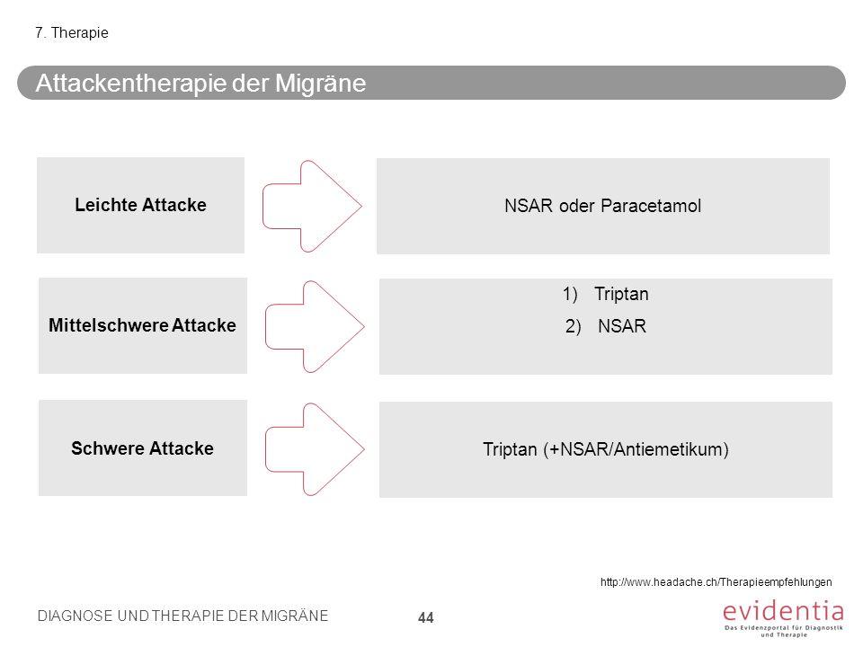 Attackentherapie der Migräne DIAGNOSE UND THERAPIE DER MIGRÄNE 44 7. Therapie NSAR oder Paracetamol Leichte Attacke 1)Triptan 2)NSAR Mittelschwere Att
