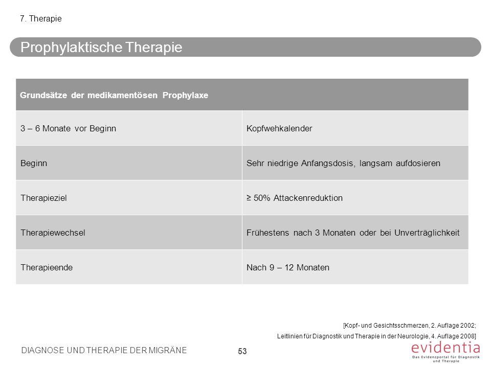 Prophylaktische Therapie DIAGNOSE UND THERAPIE DER MIGRÄNE 53 7. Therapie Grundsätze der medikamentösen Prophylaxe 3 – 6 Monate vor BeginnKopfwehkalen