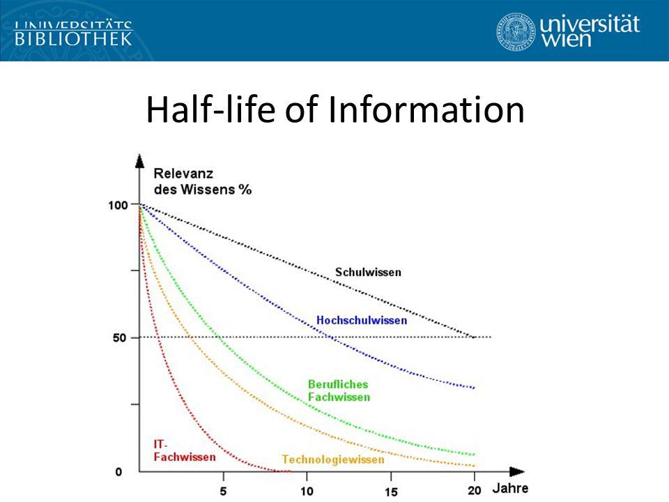Half-life of Information