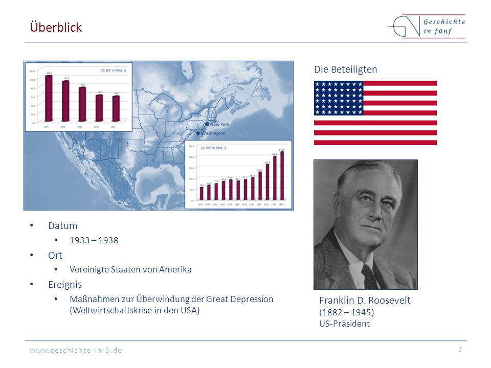 www.geschichte-in-5.de Überblick Datum 1933 – 1938 Ort Vereinigte Staaten von Amerika Ereignis Maßnahmen zur Überwindung der Great Depression (Weltwir