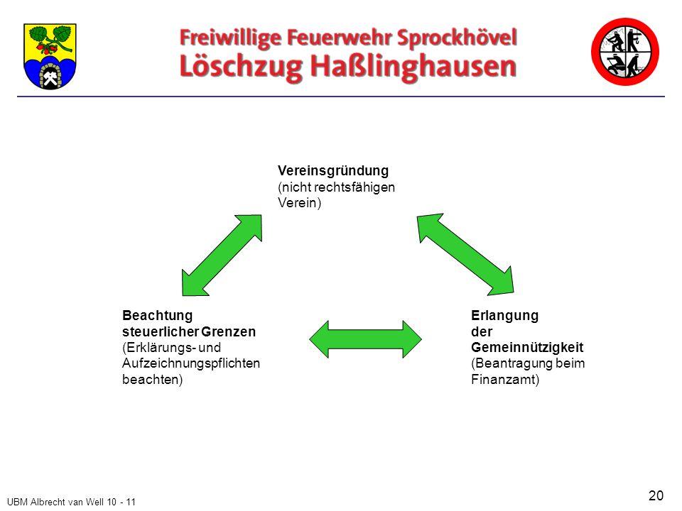 UBM Albrecht van Well 10 - 11 20 Vereinsgründung (nicht rechtsfähigen Verein) Beachtung steuerlicher Grenzen (Erklärungs- und Aufzeichnungspflichten beachten) Erlangung der Gemeinnützigkeit (Beantragung beim Finanzamt)