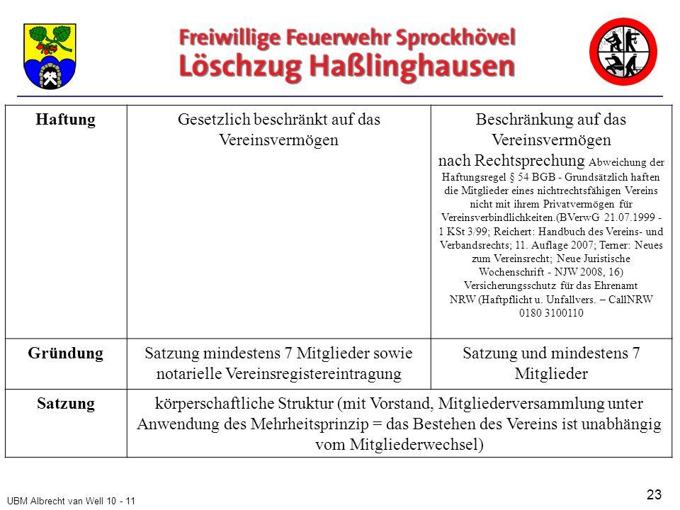 UBM Albrecht van Well 10 - 11 HaftungGesetzlich beschränkt auf das Vereinsvermögen Beschränkung auf das Vereinsvermögen nach Rechtsprechung Abweichung der Haftungsregel § 54 BGB - Grundsätzlich haften die Mitglieder eines nichtrechtsfähigen Vereins nicht mit ihrem Privatvermögen für Vereinsverbindlichkeiten.(BVerwG 21.07.1999 - 1 KSt 3/99; Reichert: Handbuch des Vereins- und Verbandsrechts; 11.