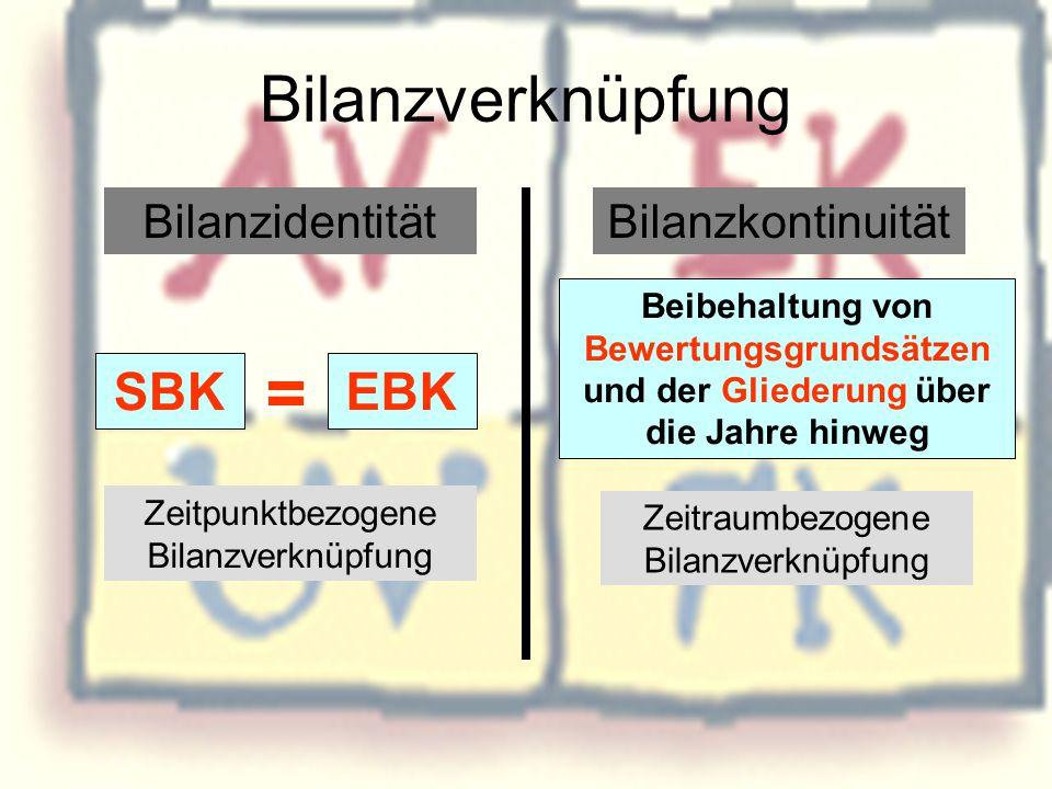 Bilanzverknüpfung BilanzidentitätBilanzkontinuität SBKEBK = Zeitpunktbezogene Bilanzverknüpfung Zeitraumbezogene Bilanzverknüpfung Beibehaltung von Be