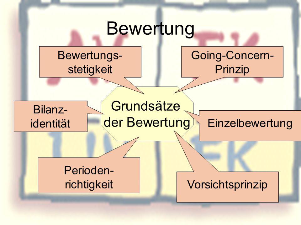 Grundsätze der Bewertung Bewertung Bewertungs- stetigkeit Going-Concern- Prinzip Einzelbewertung Vorsichtsprinzip Perioden- richtigkeit Bilanz- identi