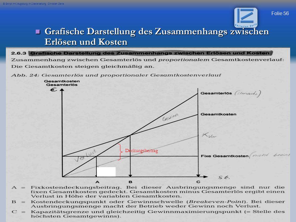 Folie 56 © Skript IHK Augsburg in Überarbeitung Christian Zerle Grafische Darstellung des Zusammenhangs zwischen Erlösen und Kosten Grafische Darstell