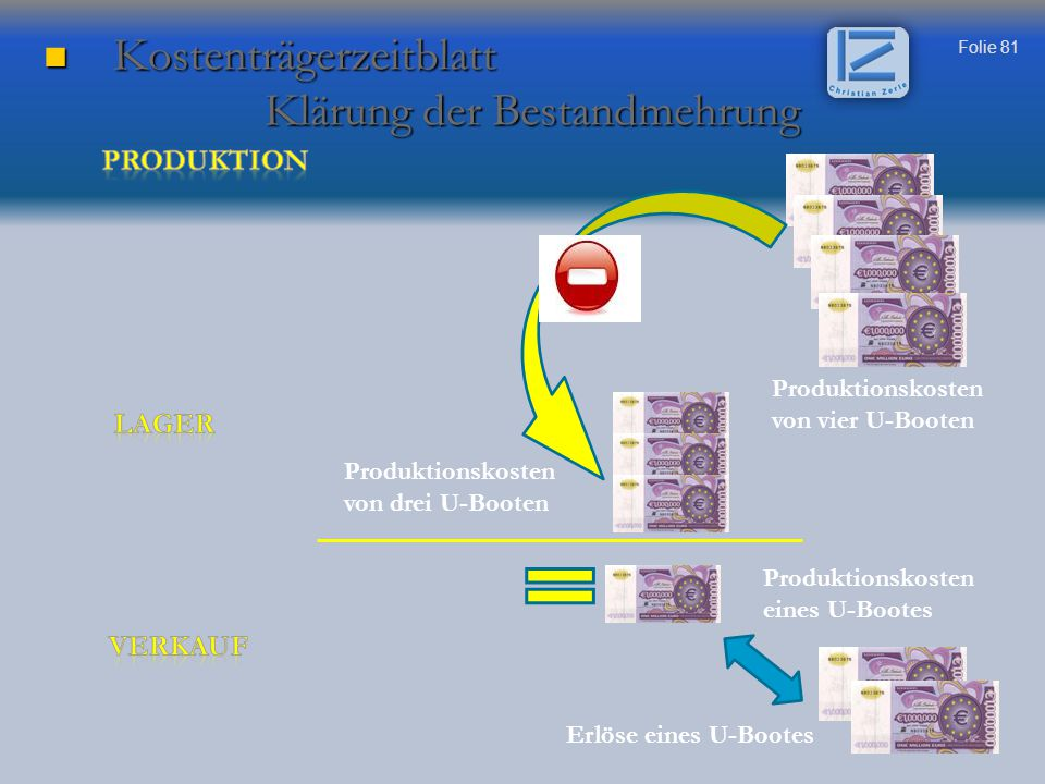 Folie 81 Kostenträgerzeitblatt Kostenträgerzeitblatt Klärung der Bestandmehrung Klärung der Bestandmehrung Produktionskosten eines U-Bootes Erlöse ein