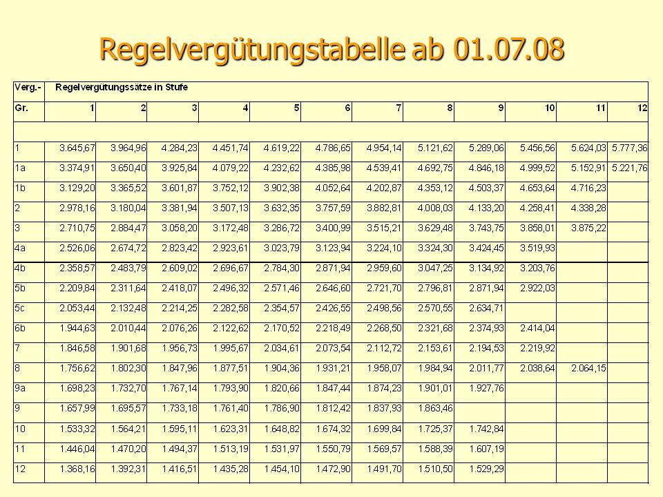 Regelvergütungstabelle ab 01.07.08