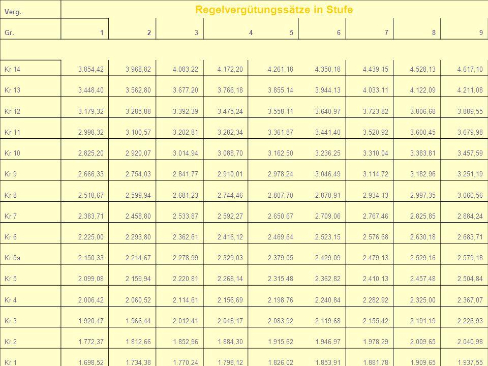Verg.- Regelvergütungssätze in Stufe Gr.123456789 Kr 143.854,423.968,824.083,224.172,204.261,184.350,184.439,154.528,134.617,10 Kr 133.448,403.562,803
