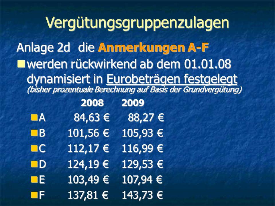 Vergütungsgruppenzulagen Anlage 2d die Anmerkungen A-F werden rückwirkend ab dem 01.01.08 dynamisiert in Eurobeträgen festgelegt (bisher prozentuale Berechnung auf Basis der Grundvergütung) werden rückwirkend ab dem 01.01.08 dynamisiert in Eurobeträgen festgelegt (bisher prozentuale Berechnung auf Basis der Grundvergütung) 20082009 A 84,63 € 88,27 € A 84,63 € 88,27 € B101,56 €105,93 € B101,56 €105,93 € C112,17 €116,99 € C112,17 €116,99 € D124,19 €129,53 € D124,19 €129,53 € E103,49 €107,94 € E103,49 €107,94 € F137,81 €143,73 € F137,81 €143,73 €