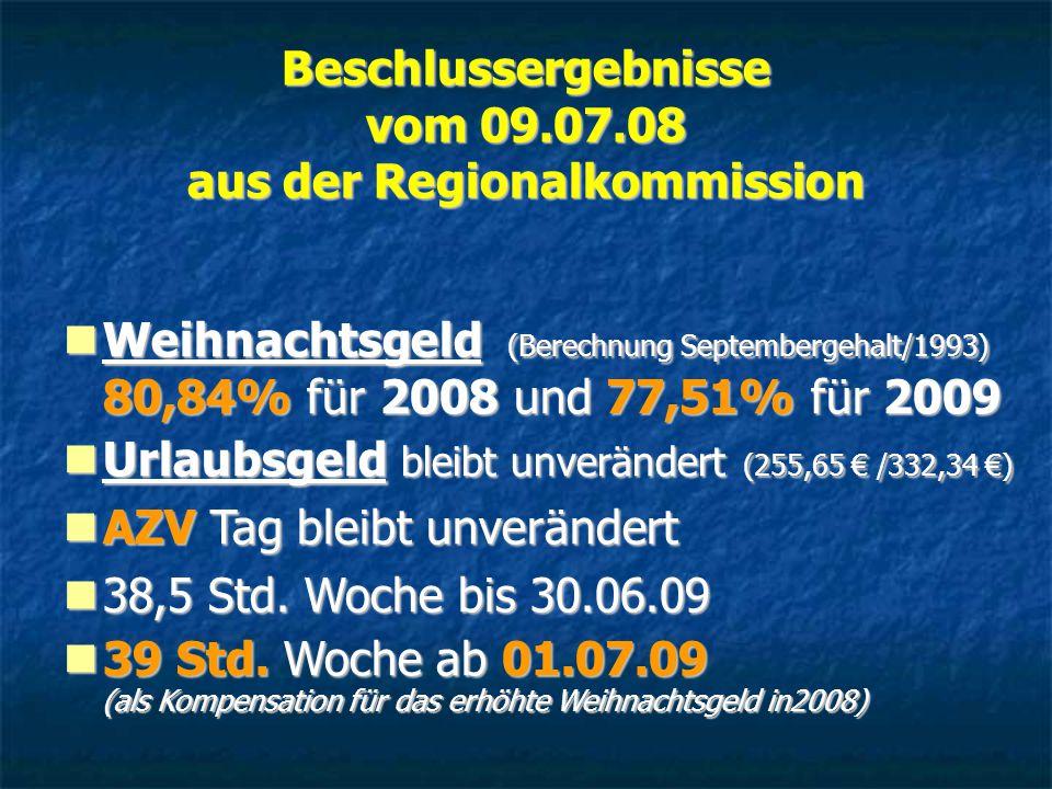 Beschlussergebnisse vom 09.07.08 aus der Regionalkommission Weihnachtsgeld (Berechnung Septembergehalt/1993) 80,84% für 2008 und 77,51% für 2009 Weihnachtsgeld (Berechnung Septembergehalt/1993) 80,84% für 2008 und 77,51% für 2009 Urlaubsgeld bleibt unverändert (255,65 € /332,34 €) Urlaubsgeld bleibt unverändert (255,65 € /332,34 €) AZV Tag bleibt unverändert AZV Tag bleibt unverändert 38,5 Std.