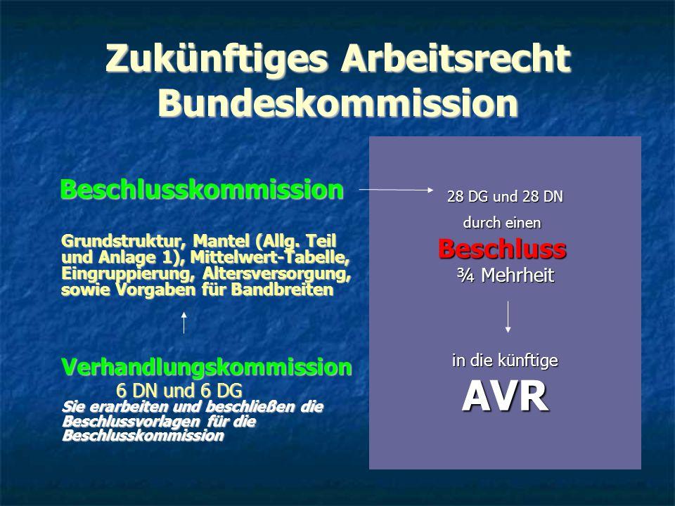 Zukünftiges Arbeitsrecht Bundeskommission Beschlusskommission Beschlusskommission Grundstruktur, Mantel (Allg. Teil und Anlage 1), Mittelwert-Tabelle,