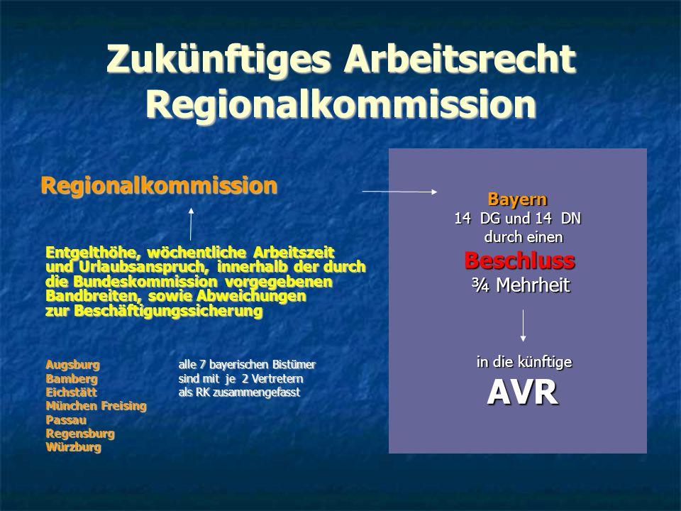 Zukünftiges Arbeitsrecht Regionalkommission Regionalkommission Regionalkommission Entgelthöhe, wöchentliche Arbeitszeit und Urlaubsanspruch, innerhalb der durch die Bundeskommission vorgegebenen Bandbreiten, sowie Abweichungen zur Beschäftigungssicherung Entgelthöhe, wöchentliche Arbeitszeit und Urlaubsanspruch, innerhalb der durch die Bundeskommission vorgegebenen Bandbreiten, sowie Abweichungen zur Beschäftigungssicherung Augsburg alle 7 bayerischen Bistümer Bamberg sind mit je 2 Vertretern Eichstätt als RK zusammengefasst München Freising PassauRegensburgWürzburgBayern 14 DG und 14 DN durch einen durch einen Beschluss Beschluss ¾ Mehrheit ¾ Mehrheit in die künftige in die künftige AVR AVR