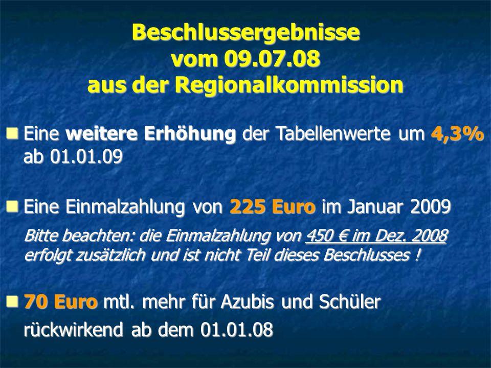 Beschlussergebnisse vom 09.07.08 aus der Regionalkommission Eine weitere Erhöhung der Tabellenwerte um 4,3% ab 01.01.09 Eine weitere Erhöhung der Tabellenwerte um 4,3% ab 01.01.09 Eine Einmalzahlung von 225 Euro im Januar 2009 Bitte beachten: die Einmalzahlung von 450 € im Dez.