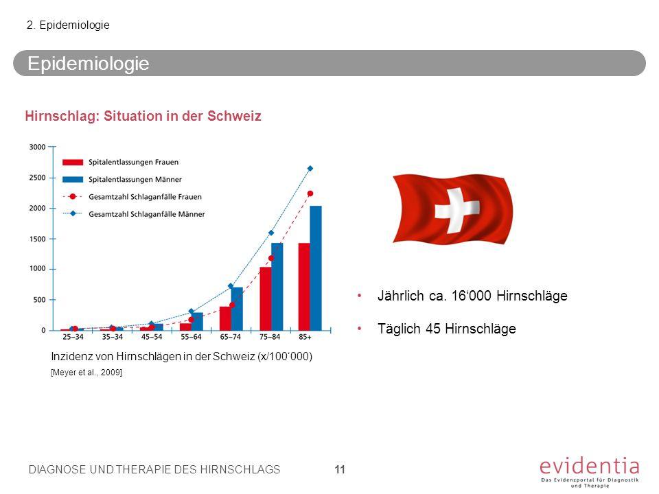 Epidemiologie 2. Epidemiologie Hirnschlag: Situation in der Schweiz Jährlich ca. 16'000 Hirnschläge Täglich 45 Hirnschläge Inzidenz von Hirnschlägen i