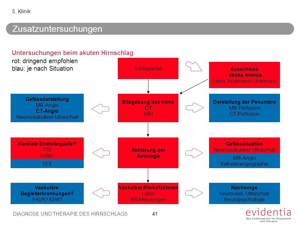 Untersuchungen beim akuten Hirnschlag rot: dringend empfohlen blau: je nach Situation 5. Klinik Schlaganfall Bildgebung des Hirns CT MRI Gefässdarstel