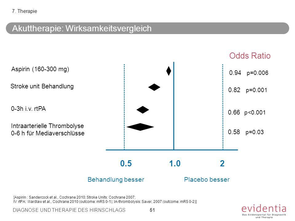 7. Therapie 1.020.5 Odds Ratio Behandlung besser Placebo besser Stroke unit Behandlung Aspirin (160-300 mg) 0.82 p=0.001 0.94 p=0.006 0-3h i.v. rtPA I