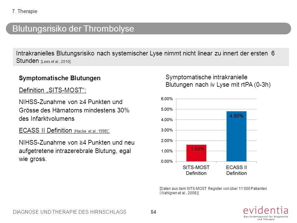 """Blutungsrisiko der Thrombolyse Symptomatische Blutungen Definition """"SITS-MOST"""": NIHSS-Zunahme von ≥4 Punkten und Grösse des Hämatoms mindestens 30% de"""