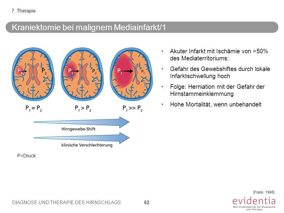 7. Therapie [Frank, 1995] Akuter Infarkt mit Ischämie von >50% des Mediaterritoriums: Gefahr des Gewebshiftes durch lokale Infarktschwellung hoch Folg