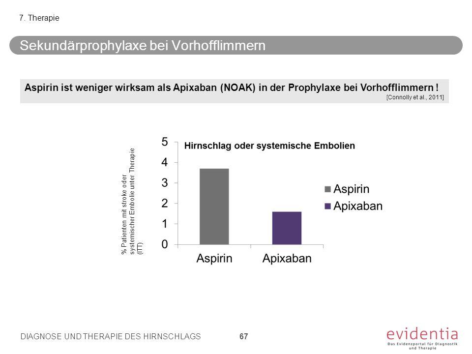 Sekundärprophylaxe bei Vorhofflimmern 7. Therapie DIAGNOSE UND THERAPIE DES HIRNSCHLAGS 67 Aspirin ist weniger wirksam als Apixaban (NOAK) in der Prop